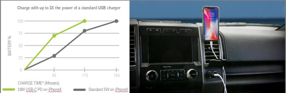 Incarcator Auto Combo Scosche PowerVolt 30W, USB-C si USB-A